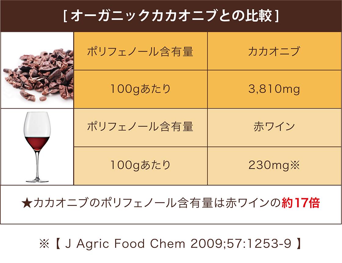 [オーガニックカカオニブとの比較] ポリフェノール含有量 カカオニブ 100gあたり 3,810mg ポリフェノール含有量 赤ワイン 100gあたり 230mg※ ★カカオニブのポリフェノール含有量は赤ワインの約17倍 ※[J Agric Food Chem 2009;57:1253-9]