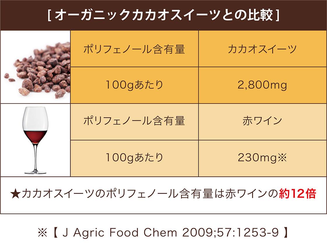 [オーガニックカカオスイーツとの比較] ポリフェノール含有量 カカオスイーツ 100gあたり 2,800mg ポリフェノール含有量 赤ワイン 100gあたり 230mg※ ★カカオニブのポリフェノール含有量は赤ワインの約12倍 ※[J Agric Food Chem 2009;57:1253-9]